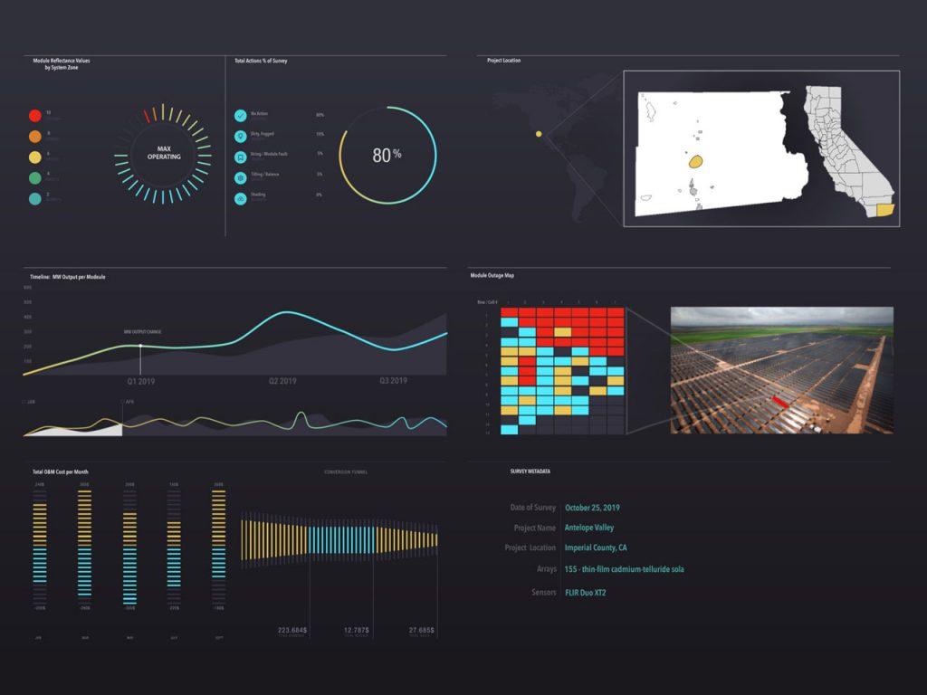 Analytics Dashboard Visualization